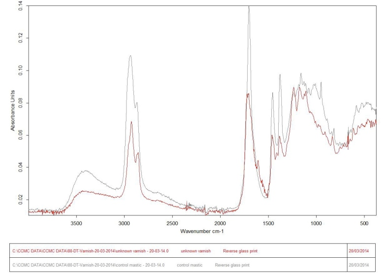 Fig.8 Overlaid FTIR spectra obtained from a control sample of mastic resin and sample (1) of the unknown varnish. Daisy Todd © 20/03/14