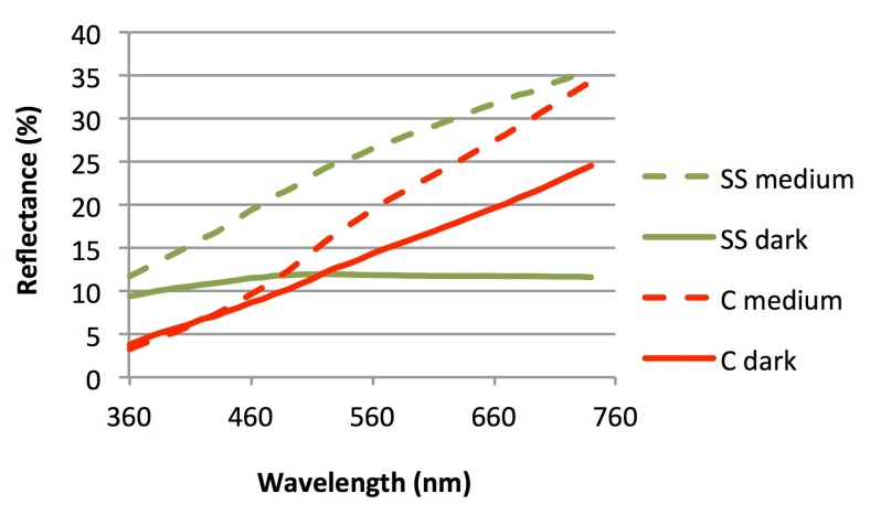 Figure 7. Historical Lab and reflectance